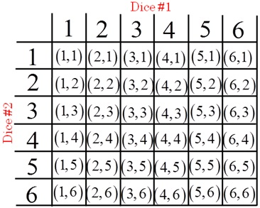 probability distribution sum of 2 dice